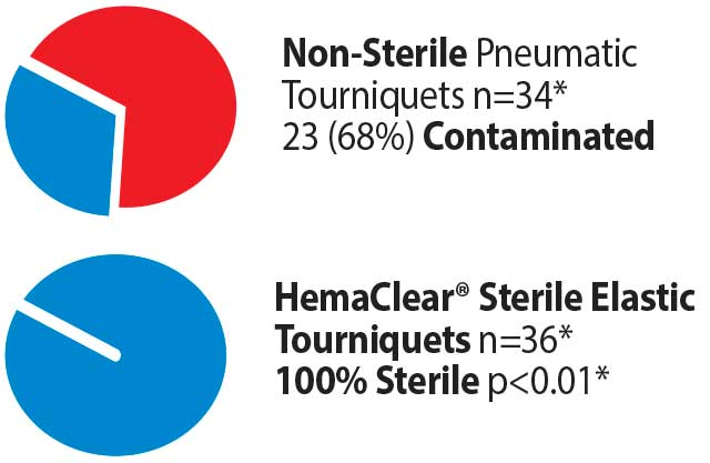 HemaClear 100% Sterile